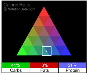 Crock-Pot Mexican Chicken Nutrition Facts | Garnish & Glaze