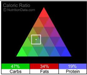Cafe Rio {Copycat} Salad Nutrition Facts | Garnish & Glaze