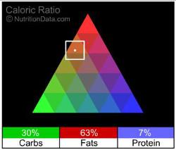 Rhubarb Upside-Down Coffee Cake Nutrition | Garnish & Glaze