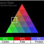 Raw Key Lime Tart Nutrition